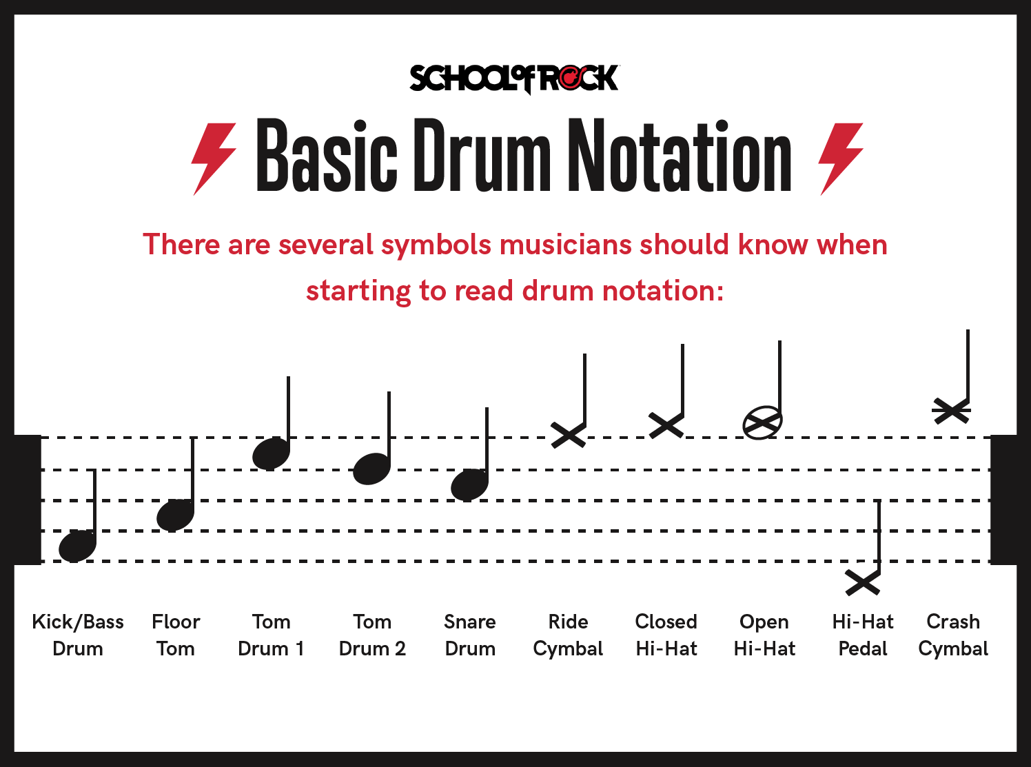 Reading Drum Notation For Beginners