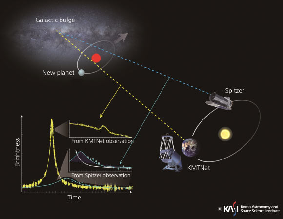 Joint observations of the planetary microlensing event OGLE-2016-BLG-1195 by KMTNet and Spitzer. Image credit: Korea Astronomy and Space Science Institute.