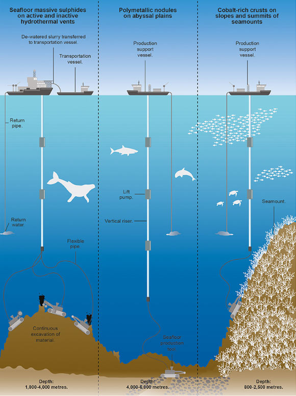 A schematic showing the processes involved in deep-sea mining for the three main types of mineral deposit. Image credit: Design Studio, University of Exeter.