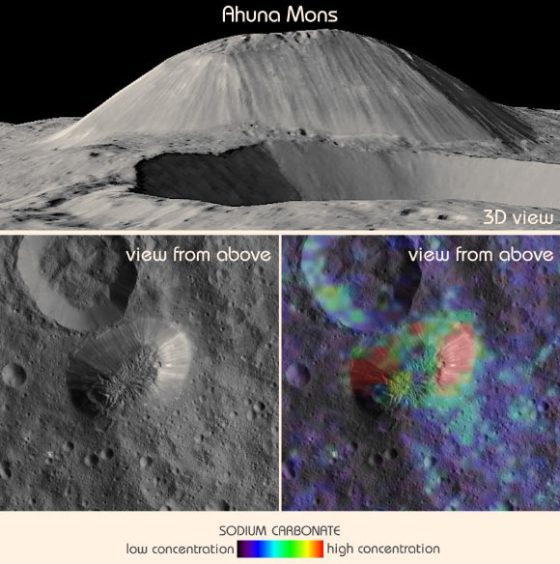 This view from Dawn shows Ceres' tallest mountain, Ahuna Mons, 2.5 miles (4 km) high and 11 miles (17 km) wide. This is one of the few sites on Ceres at which a significant amount of sodium carbonate has been found, shown in green and red colors in the lower right image. The top and lower left images were collected by Dawn's framing camera. The top image is a 3D view reconstructed with the help of topography data. Image credit: NASA / JPL-Caltech / UCLA / MPS / DLR / IDA / ASI / INAF.