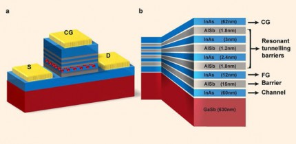 Device structure: (a) schematic of the processed device with control gate (CG), source (S) and drain (D) contacts (gold); the red spheres represent stored charge in the floating gate (FG); (b) details of the layer structure within the device. In both (a, b) InAs is colored blue, AlSb gray and GaSb dark red. Image credit: Tizno et al, doi: 10.1038/s41598-019-45370-1.