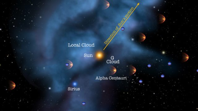 The Solar System moves through the Local Interstellar Cloud. Image credit: NASA / Adler / University of Chicago / Wesleyan.