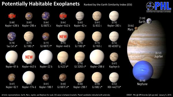 Kepler-438b: Astronomers Find Most Earth-Like Exoplanet ...