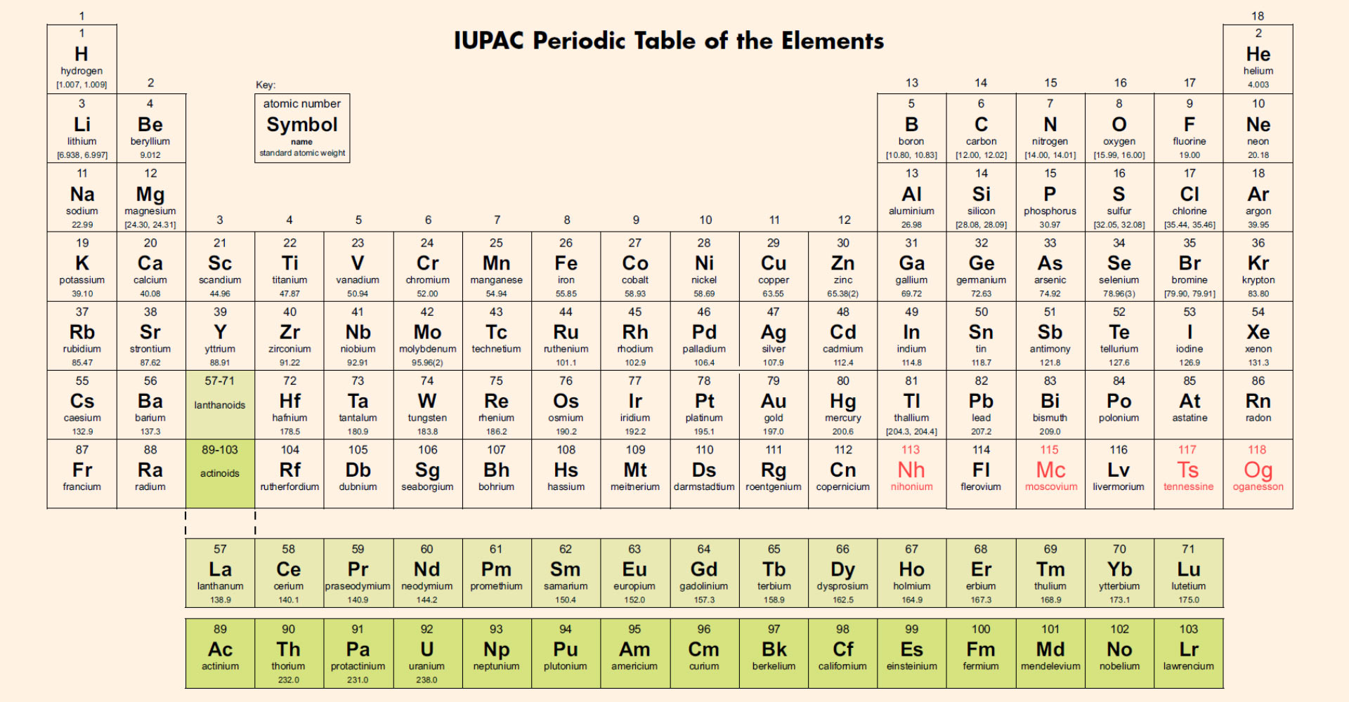 Who drew the first periodic table choice image periodic table images who drew the first periodic table choice image periodic table images why was the periodic table gamestrikefo Choice Image