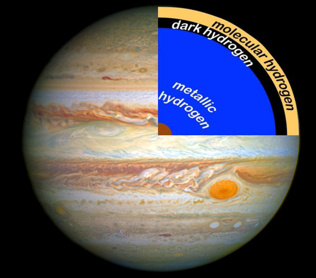 Gas Giant Planets May Contain Layers Of Dark Hydrogen