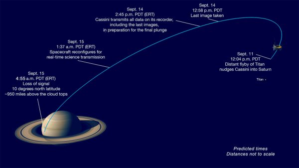 Cassinis Final Dive into Saturn Watch Live Space