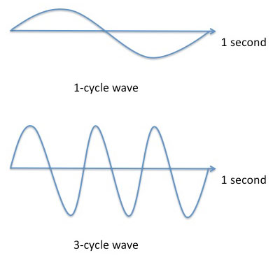 Drawing of a graph with a single period wave over a graph with a wave that has three periods