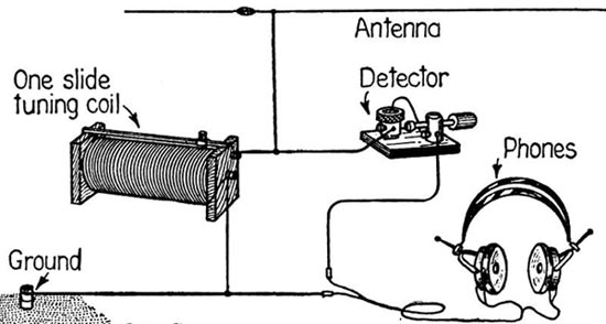 Drawing of a crystal radio made of a slide tuning coil, antenna, detector, ground and headphones.