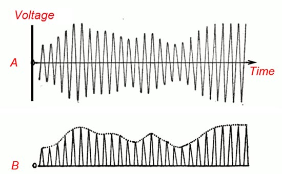 Graph of amplitude-modulated waves over frequency-modulated waves