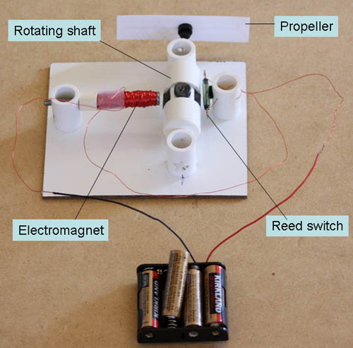 A battery pack is wired to a homemade DC motor which spins a propeller
