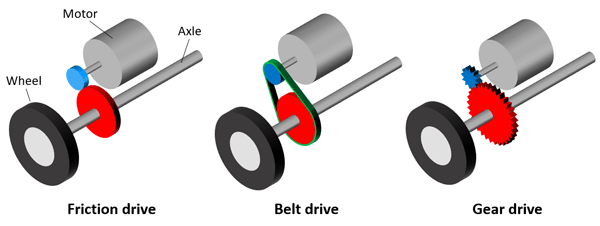 Drawn diagrams of a friction drive, belt drive, and gear drive that can be used to rotate a wheel