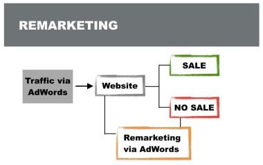 Digital Marketing Mistakes Cross-Channel Remarketing Step 1