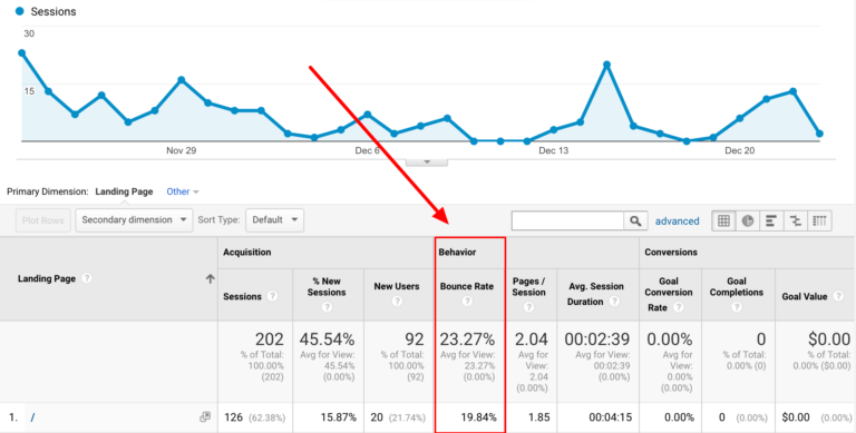 Google Analytics Landing Pages Bounce Rate