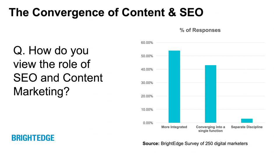 SEO and Content Convergence
