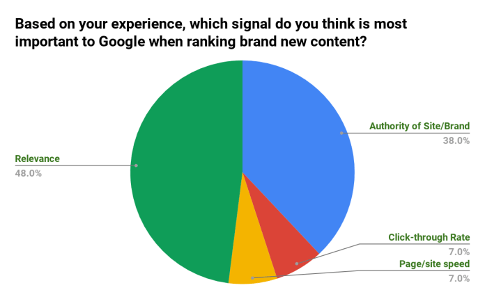 SEJ Survey Says - Ranking Signal for Brand New Content