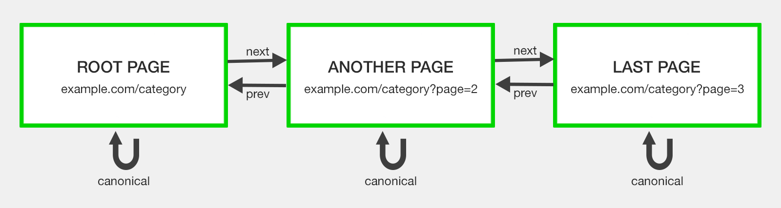 pagination with rel=