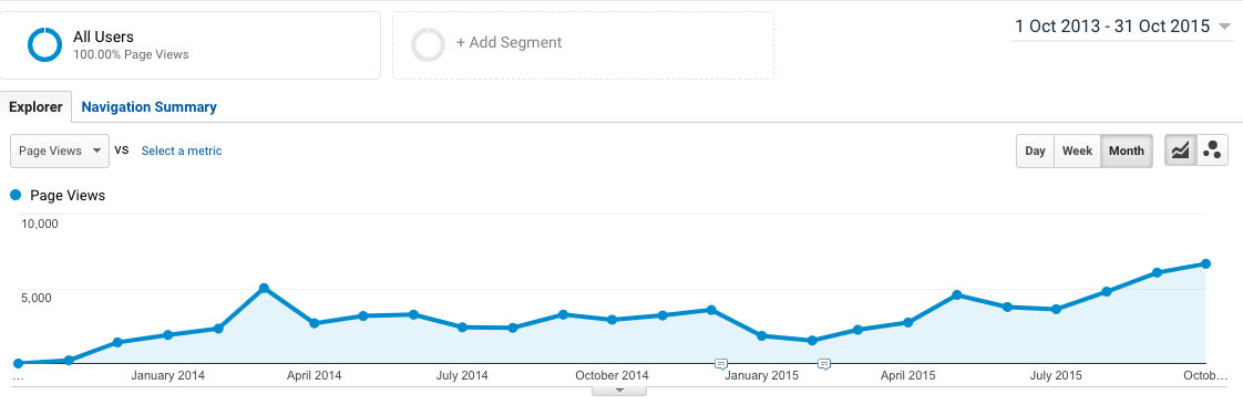 Blog traffic growth