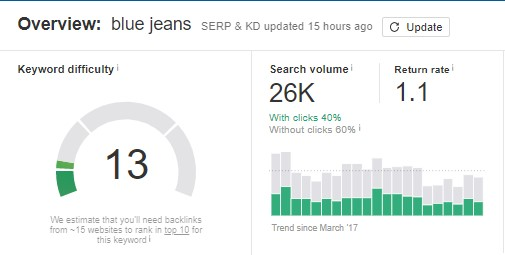 Blue Jeans Search Volume