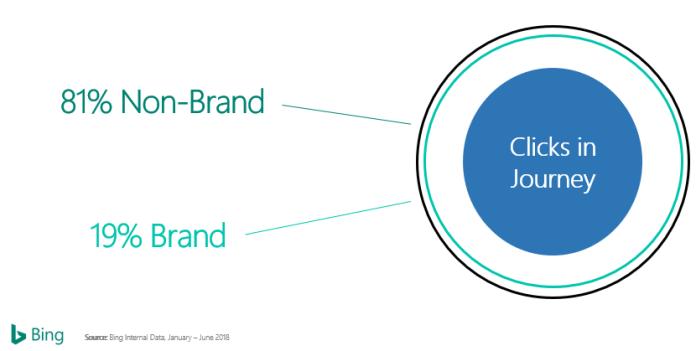 Non-branded searches dominate