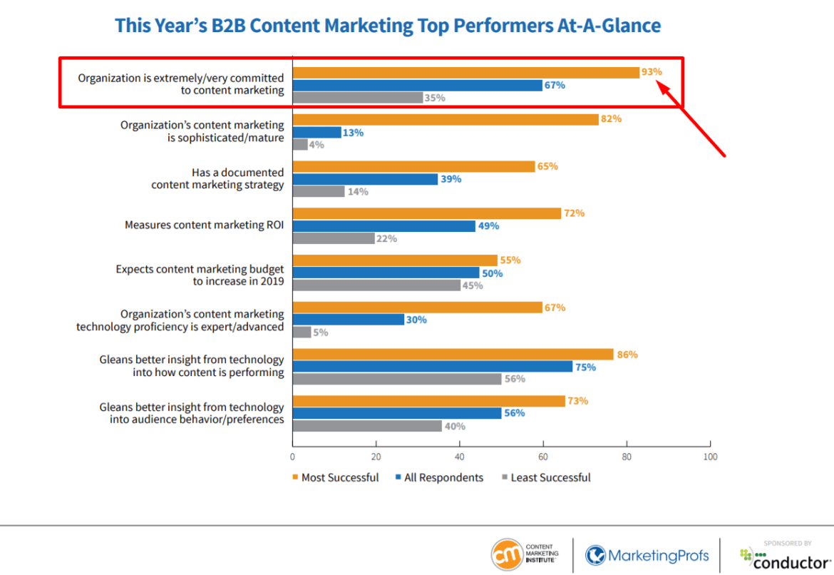 b2b content marketing performers graph