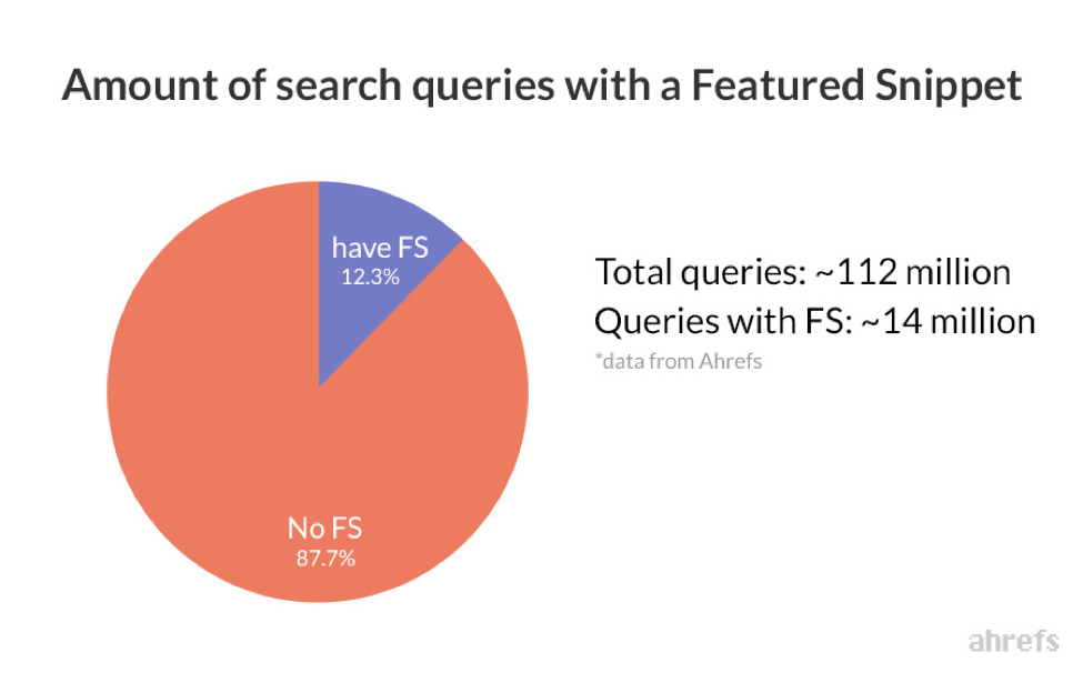 Amount of search queries with a Featured Snippet