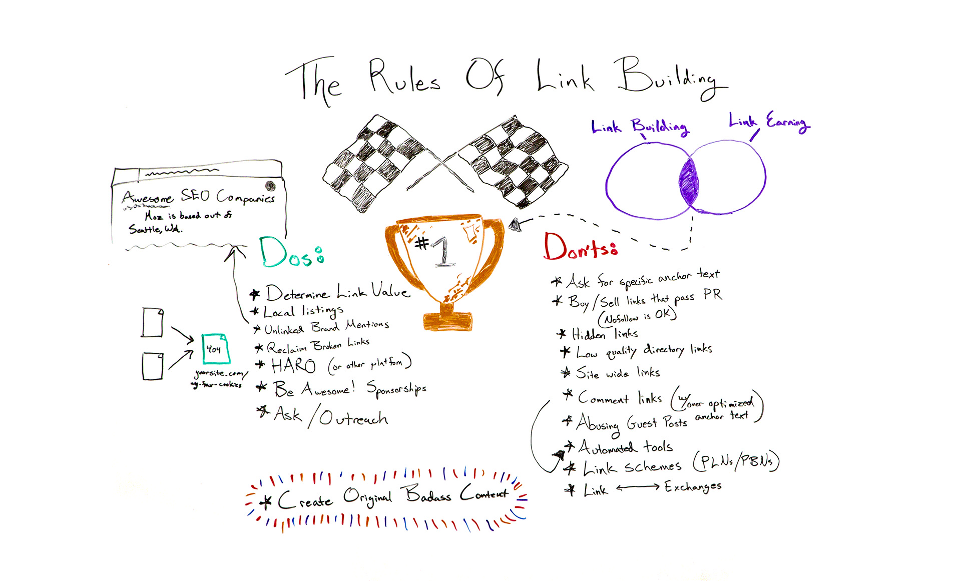 whiteboard friday link building