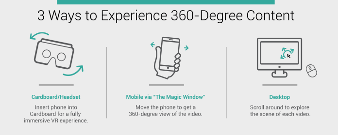"""image with title """"3 ways to experience 360-degree content"""""""