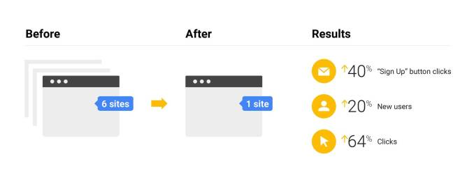 Google Explains its Own Company's Approach to SEO