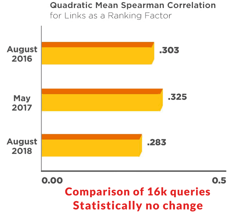 Graph showing backlink differences of sites in 16,000 queries