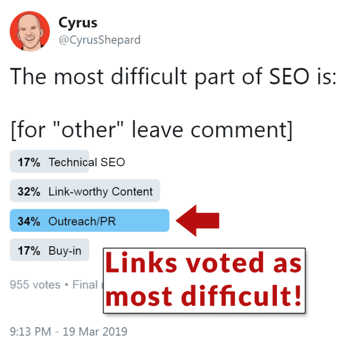 Screenshot of a Twitter poll created by Cyrus Shepard