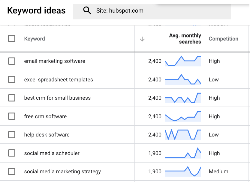 Google's keyword planner shows keyword ideas for a website (hubpsot)