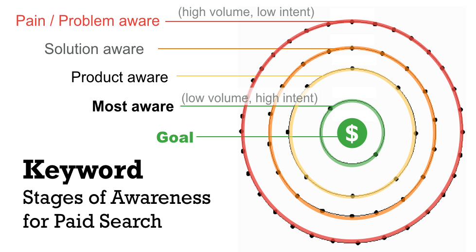 stages of awareness placed in electron shells to show volume and intent