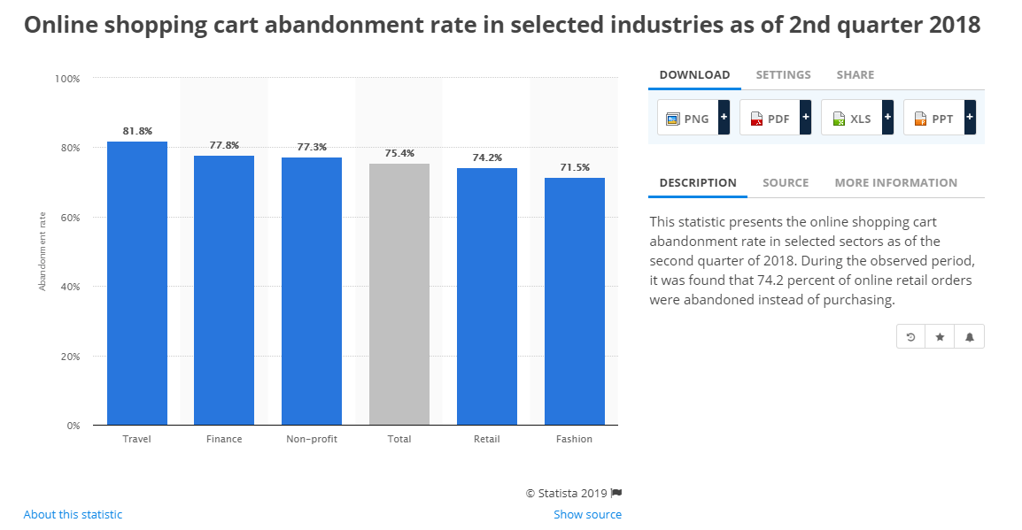 Abandonment rate via Statista