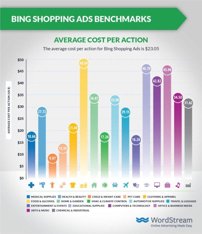 bing-shopping-ads-average-cpa