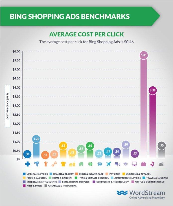 bing-shopping-ads-average-cpc