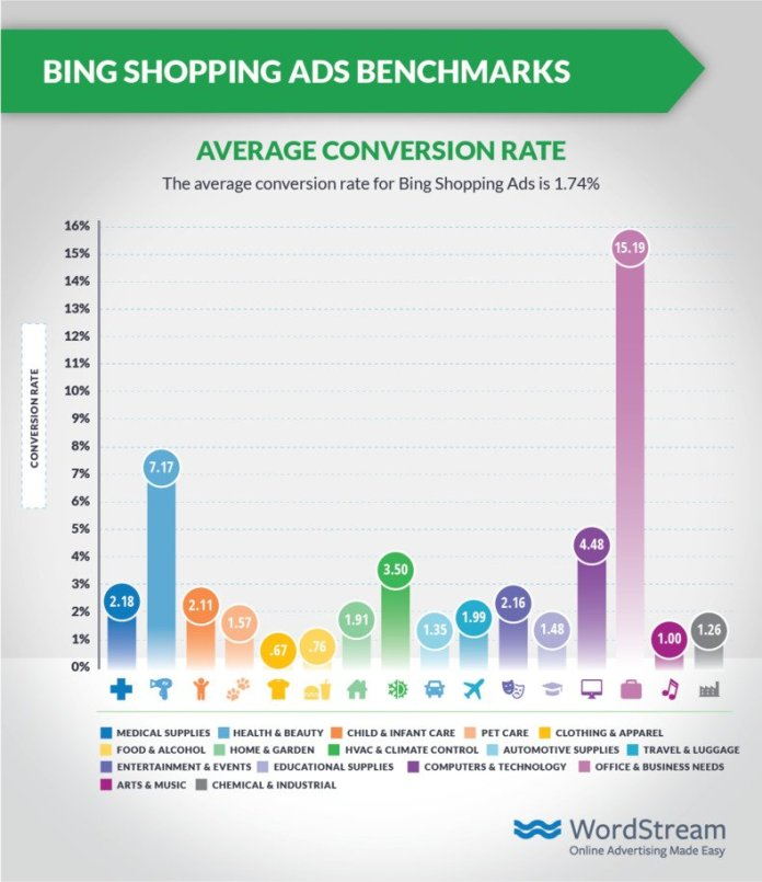 bing-shopping-ads-average-cvr