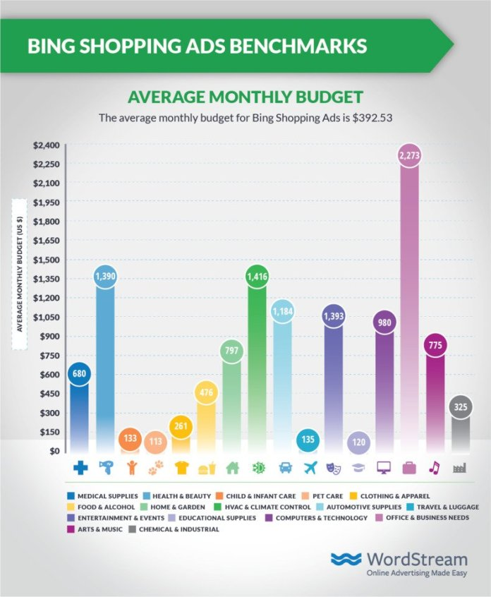 bing-shopping-ads-average-monthly-budget