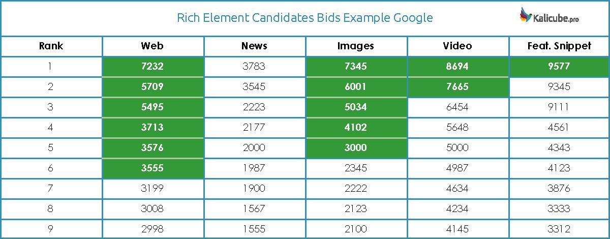 Rich Elements Winning Bids Example