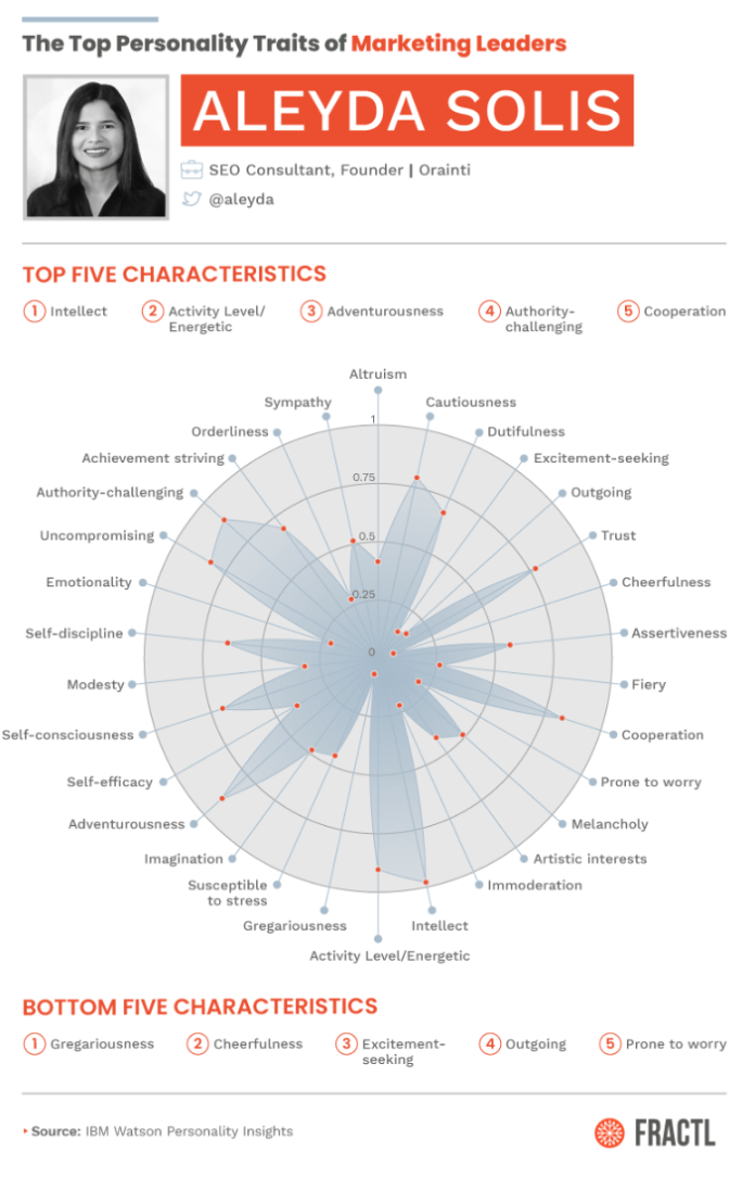 Top 10 Personality Traits Marketers Need to Succeed [Study]