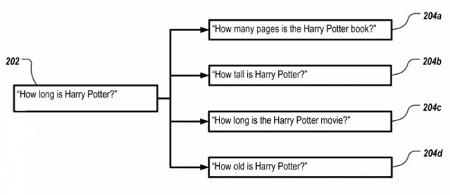 Canonical Queries