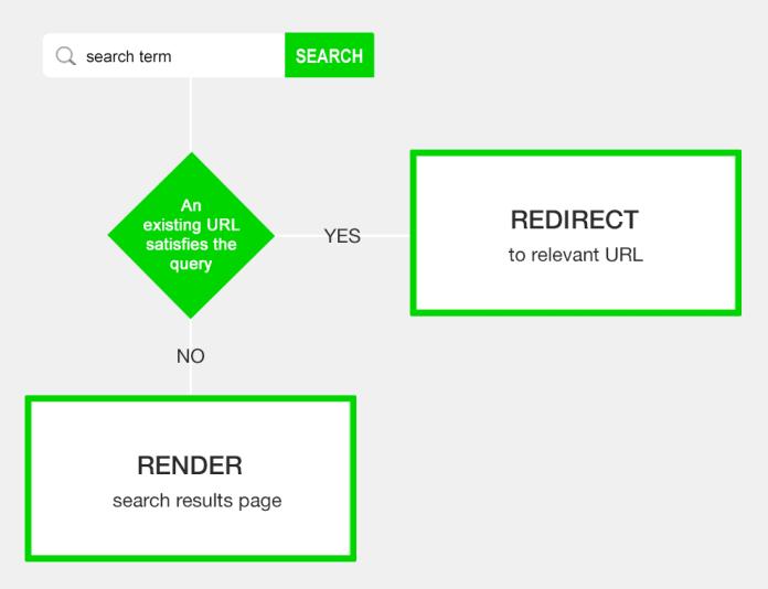 internal search redirect