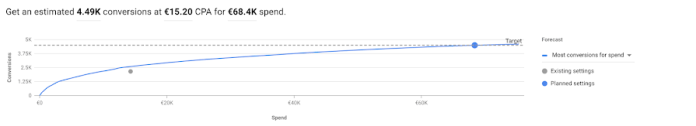 Google Launches a New Performance Planner for Google Ads