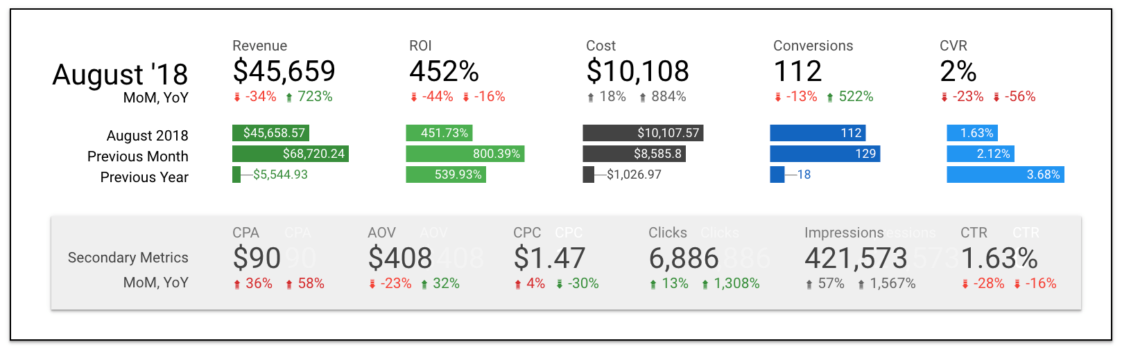 report with YoY and MoM data