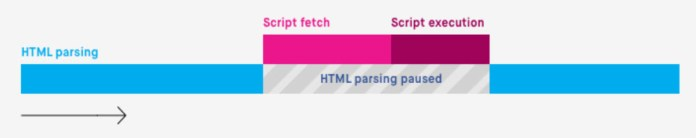 How Browser Handles JavaScript