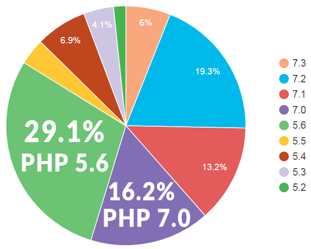 45.3% WordPress Publishers use expired versions of PHP 5.6 and 7.0.