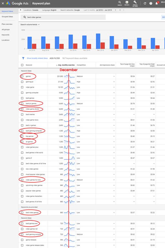 Google Ads Keyword Plan Best Video Games