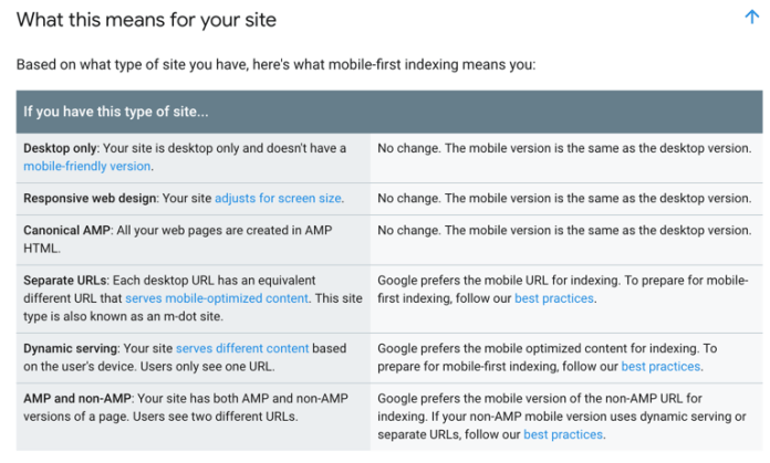 What MFI means for websites