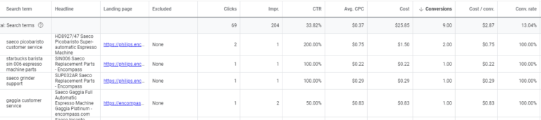 dynamic search ad queries leading to conversions
