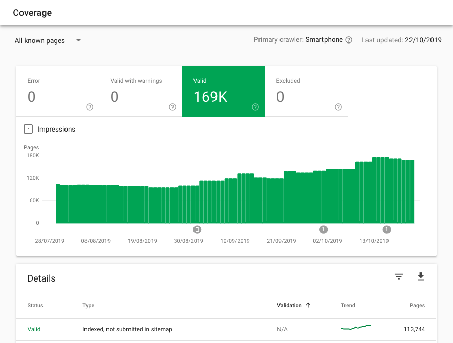 Google Search Console Coverage Report shows Index Bloat