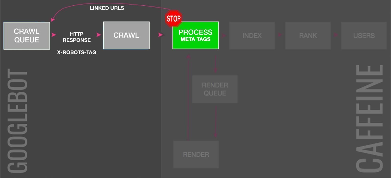 No index tags control index bloat